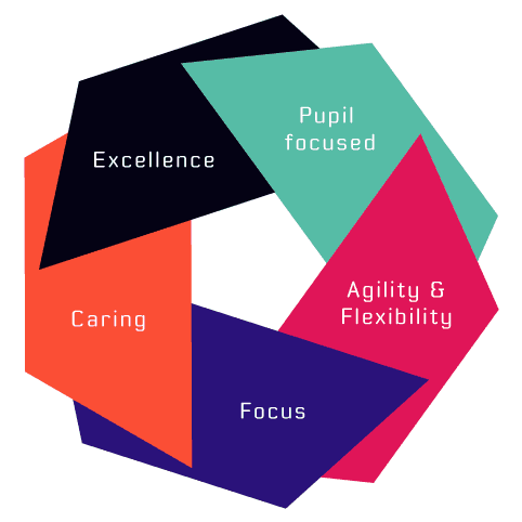 Venture Learning Vision
